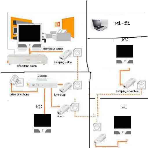 Schema installation livebox orange - Schema branchement livebox orange ...